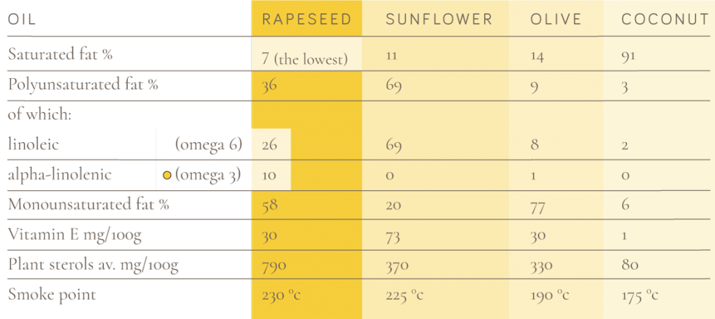 health benefits of cold pressed rapeseed oil graph