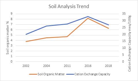 no plough results graph