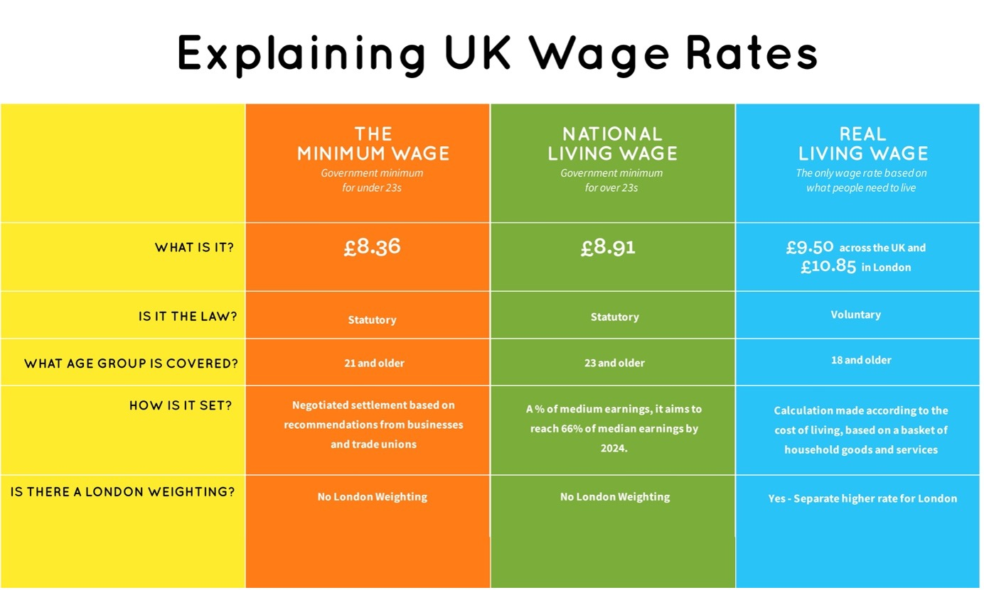 living wage employer wage rates