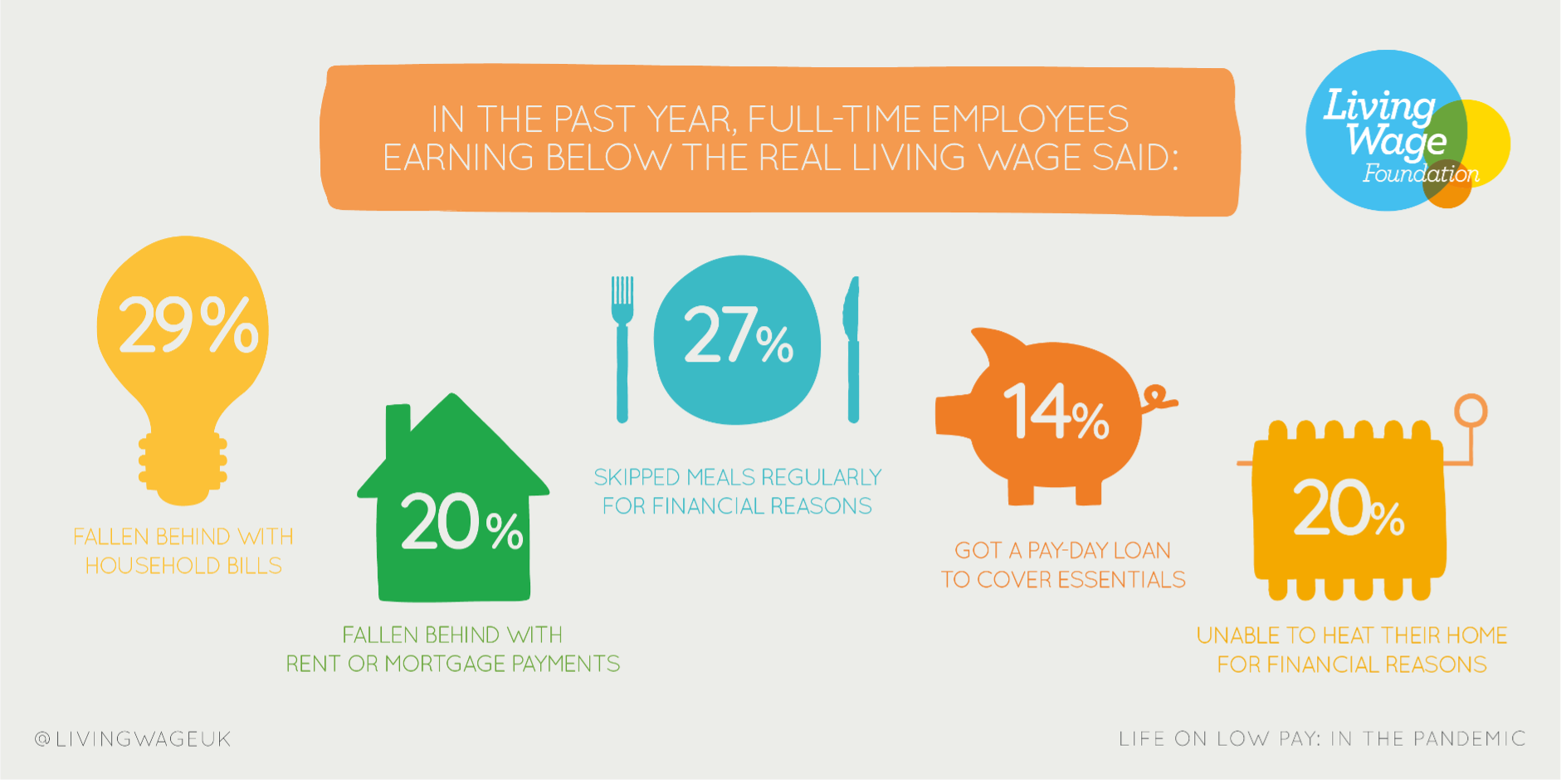 living wage employer stats